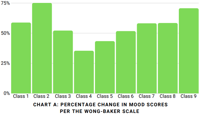 Anonymized aggregate mood scores of participants
